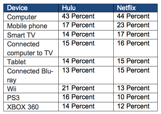 Nielsen streaming data