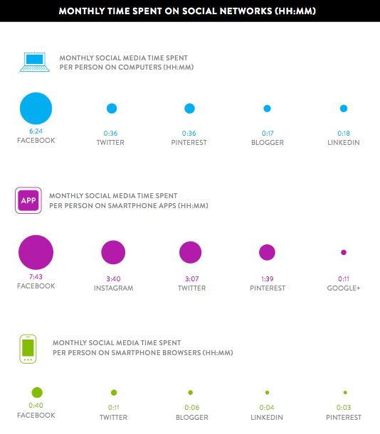 Nielsen social media time spent