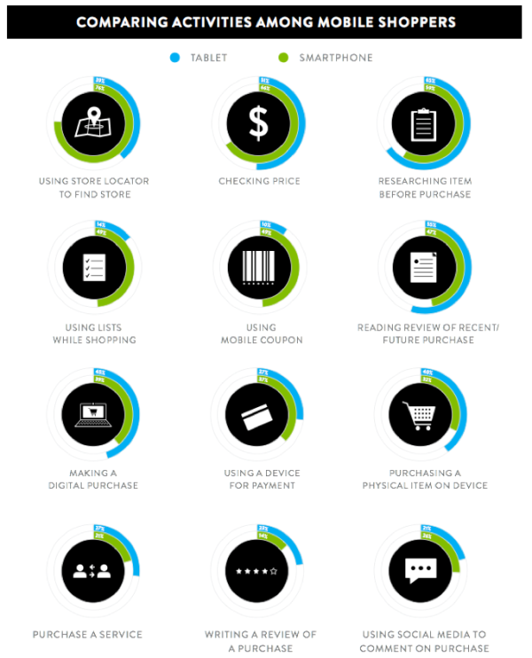 Nielsen mobile shopping