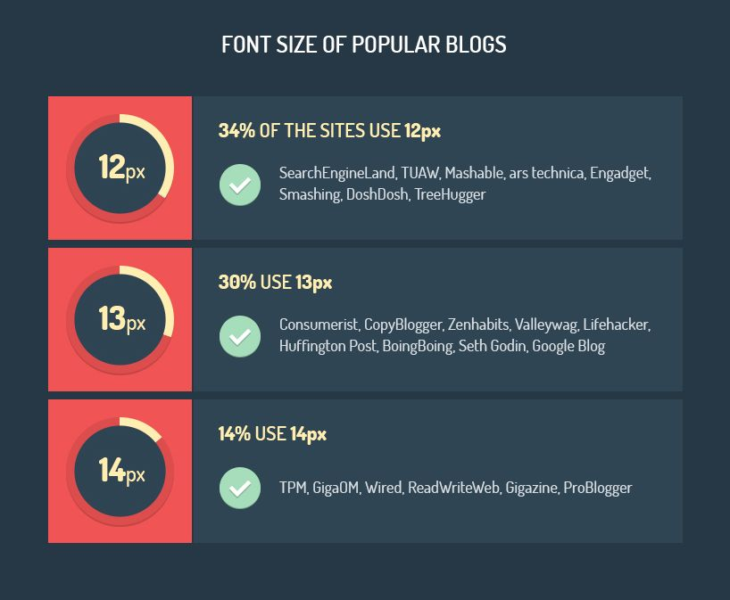 font size of popular blogs